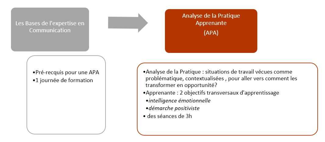 Analyse pratique