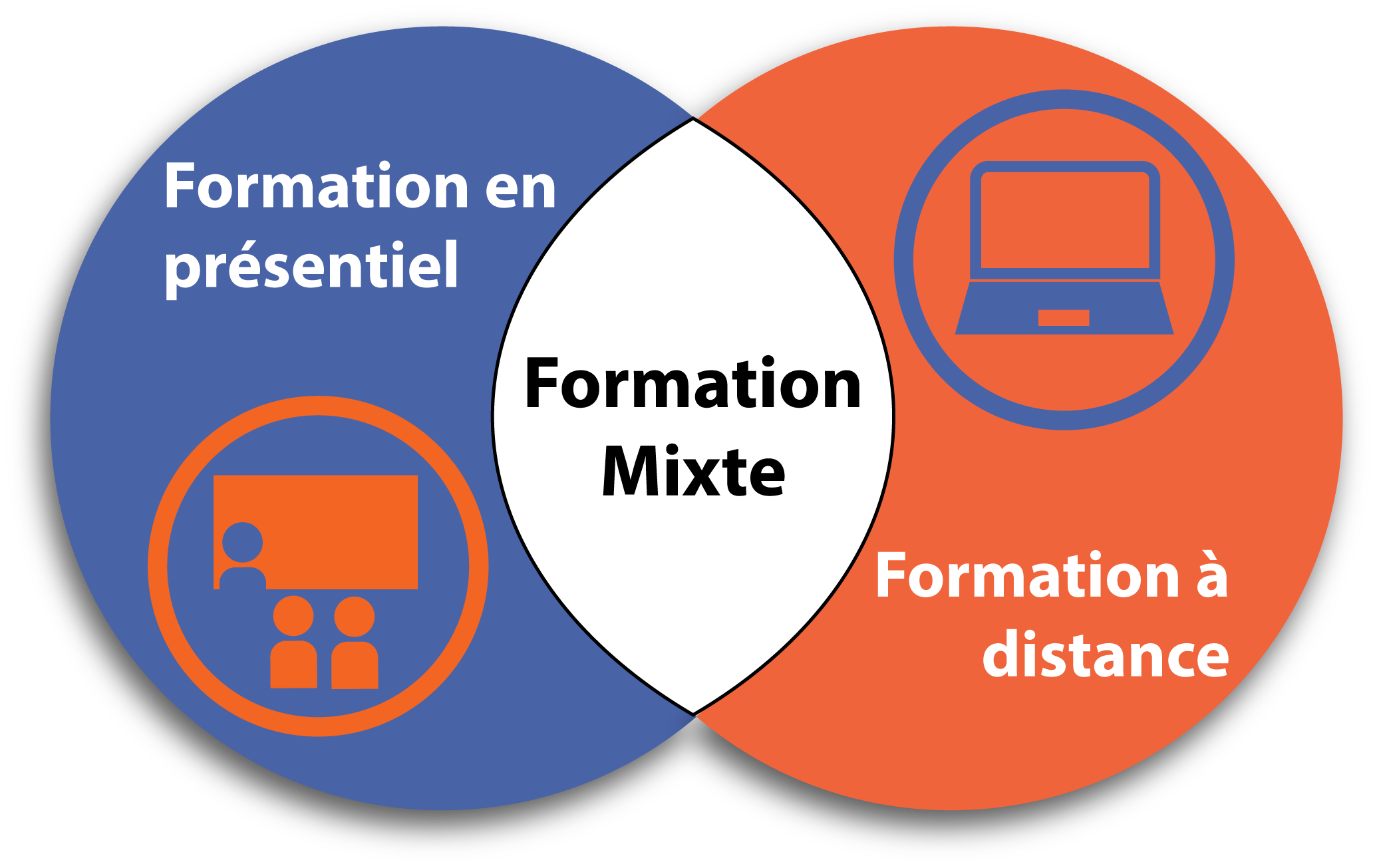 Formation mixte